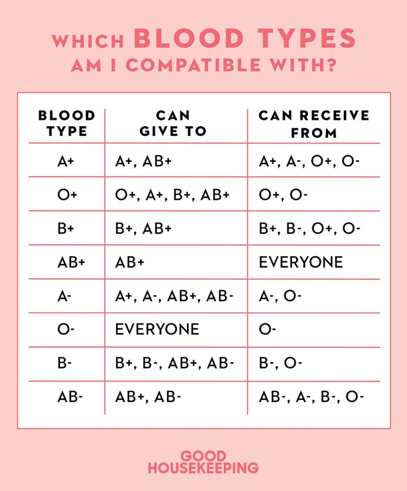 How to Discover Your Blood Type