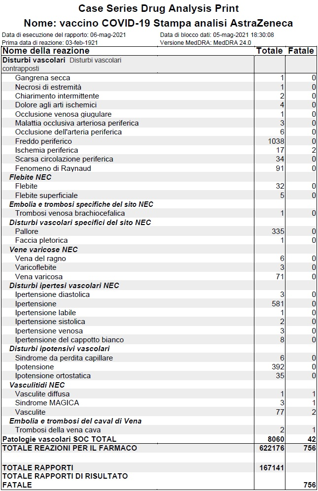 294.820 segnalazioni di reazioni avverse al vaccino AstraZeneca con 326 di queste purtroppo risultanti in morte.