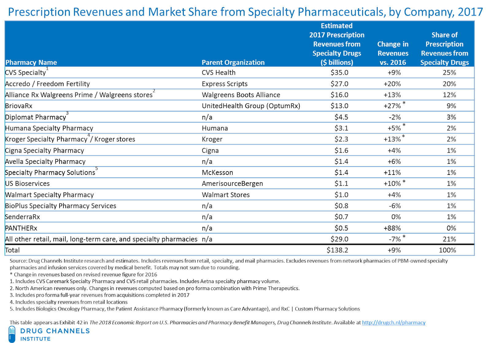 2a6a1f465a Total prescription dispensing revenues from specialty drugs at retail,  mail, long-term care, and specialty pharmacies reached $138 billion in 2017.