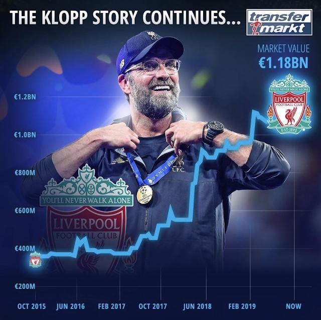 From E400m to €1.18BN Liverpool's market value has risen sharply under Klopp