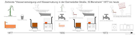Bensheimer Häuser - damals und heute - Zeitleiste über die Wasserversorgung und Wassernutzung in Bensheim ab 1877 am Beispiel des Anwesens Darmstädter Straße 50