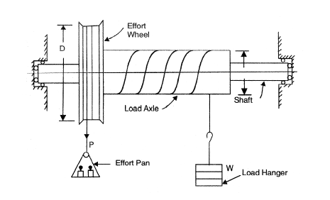 wheel and axle diagram 2000 volkswagen jetta wiring am218a 218b simple differential in the figure above is shown a which b are keyed to same shaft mounted on ball bearings