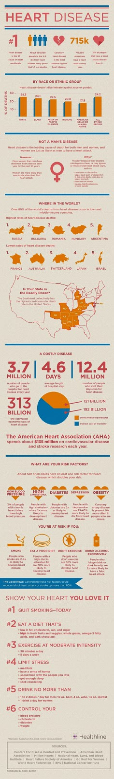 Heart Disease by the Numbers- Facts, Statistics, and You