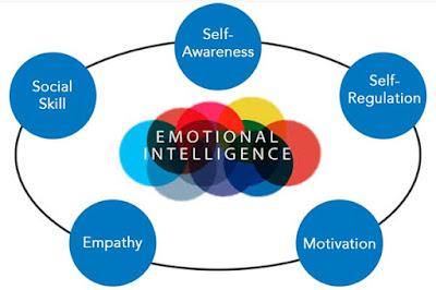 Kebiasaan Yang Menghambat Kemajuan Kecerdasan Emosional Alami