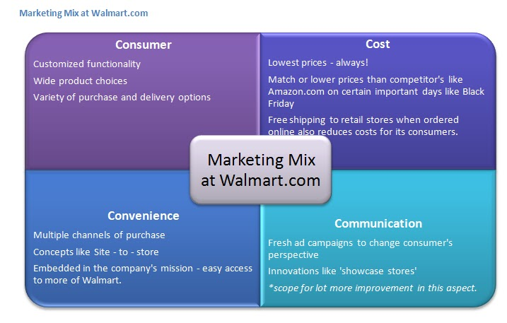 marketing mix at walmart com the cs applying concepts marketing mix at walmart com the 4 cs