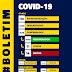 Boa notícia: Afogados registra 29 pacientes curados da Covid-19 e apenas 1 paciente positivado nesta sexta (30)