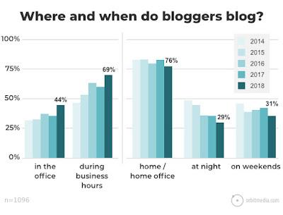 Dónde y cuándo escribes los artículos para tu blog