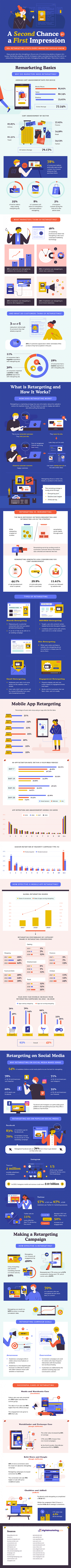 50+ Re-targeting Statistics Every Marketer Should Know in 2020 #infographic