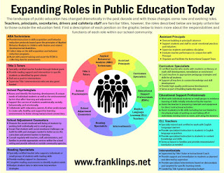 Expanding Roles in Public Education Today