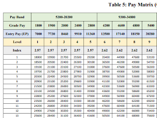 Pay Scale of various posts