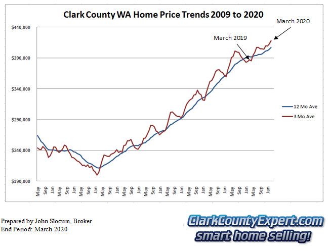 Clark County Home Sales March 2019- Average Sales Price Trends