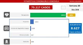 covid venezuela