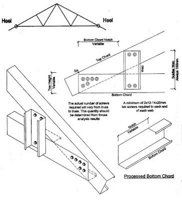 Teknis Kerja Pemasangan Baja Ringan Atap Rumah Proyek Sipil