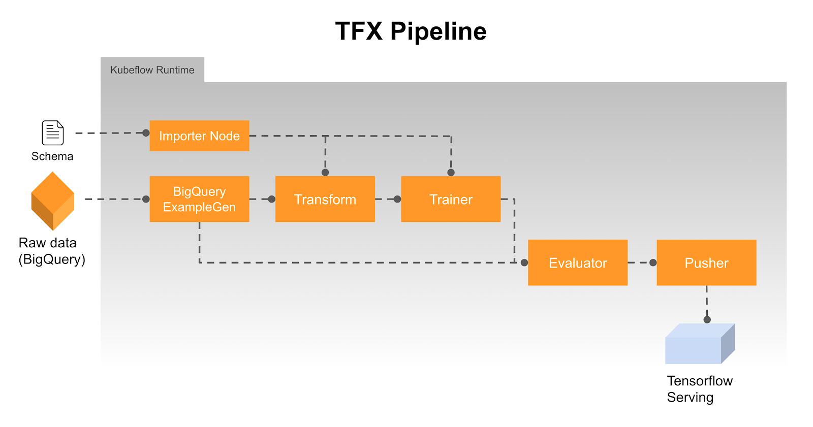 TFX pipeline
