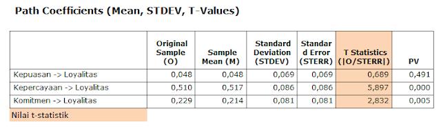 Nilai-t-statistik-dan-p-value