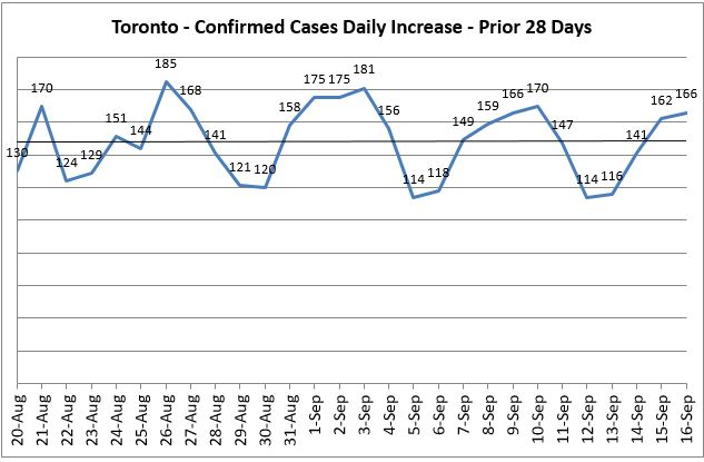 Toronto Covid 19 Daily Increase - Prior 14 Days Trend