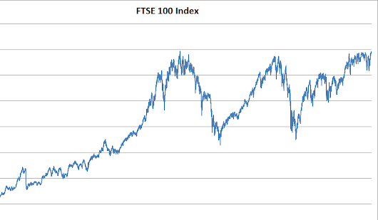 The FTSE 100 Sets New Record High