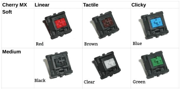 Cherry switch và các loại switch phổ biến nhất