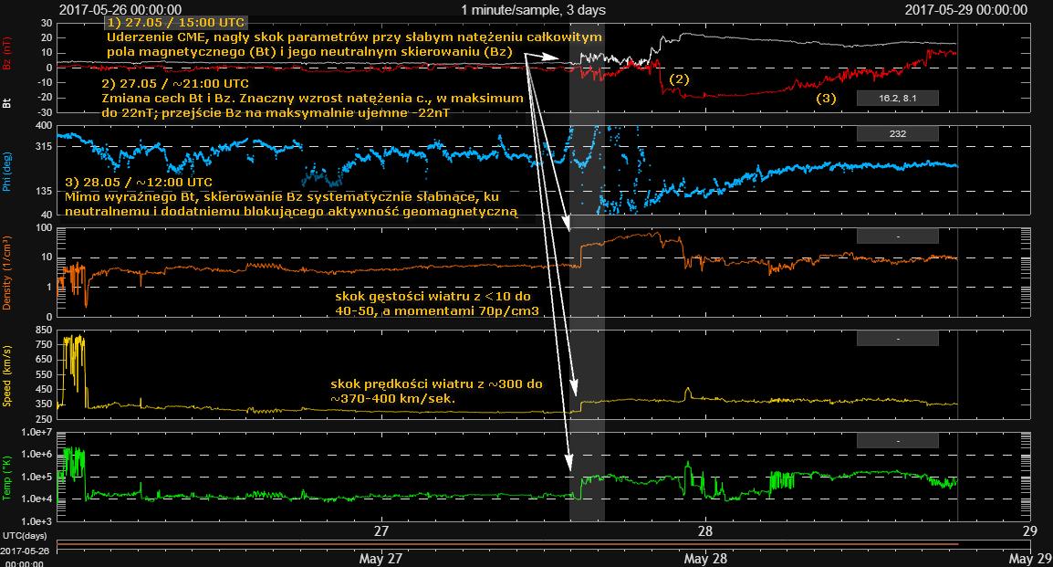 Zapis warunków wiatru słonecznego z okresu przed i w trakcie burzy magnetycznej. Credits: DSCOVR