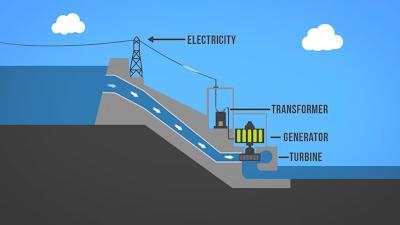 PLTA Jenis Penampungan Storage Hydropower