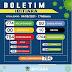 IBITIARA-BA: BOLETIM INFORMATIVO SOBRE O CORONAVÍRUS ( 04/08/2021)