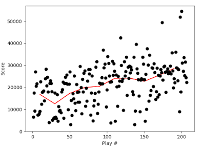 Plot of score versus game number for the arcade version of Pac-Man.