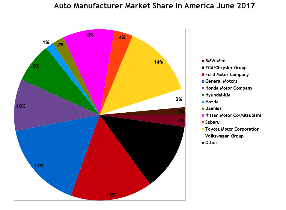 Car Manufacturers By Market Share Mail: U.S. Auto Sales Brand Rankings – June 2017 YTD