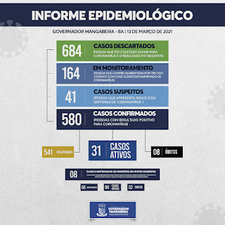 Imagem do Boletim Epidemiológico da covid-19 em  Governador Mangabeira