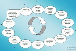 Siklus Perencanaan Promosi Kesehatan