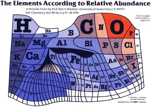 periodic table and elements abundance