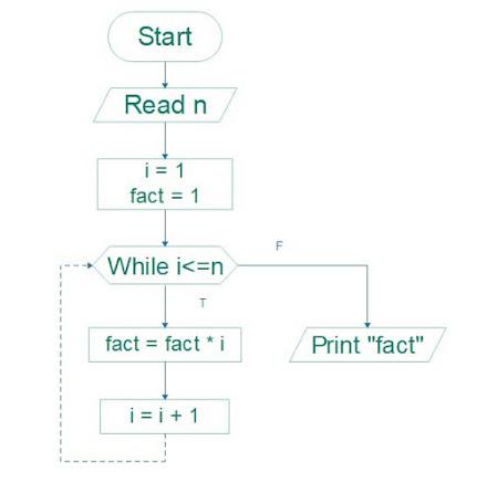 fibonacci sequence, factorial formula, 15 factorial, factorial of 10, factorial meaning, factorial calculator, factorial of 0, 2 factorial, n1 factorial, factorial of 0, factorial calculator, factorial of a number in c, factorial of a number in java, factorial but addition, 100 factorial, factorial in c, factorial python, factorial probability, factorial java, factorial javascript, sum of an integer and all integers below it, 3 factorial, factorial addition, simplifying factorials, factorial fractions,