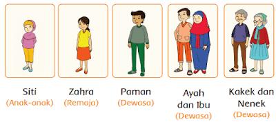 Mengenal Anggota Keluarga Siti www.simplenews.me
