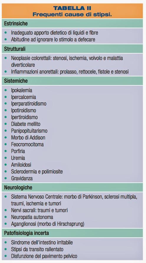 qual e la piu frequente complicanza della prostatite cronica quiz de