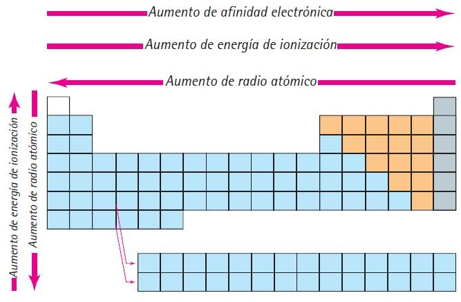 Tabla periodica radio atomico de los elementos galleryemotecnia tabla periodica grupos periodos y radio a urtaz Gallery