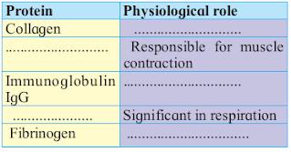 Biomolecules solutions