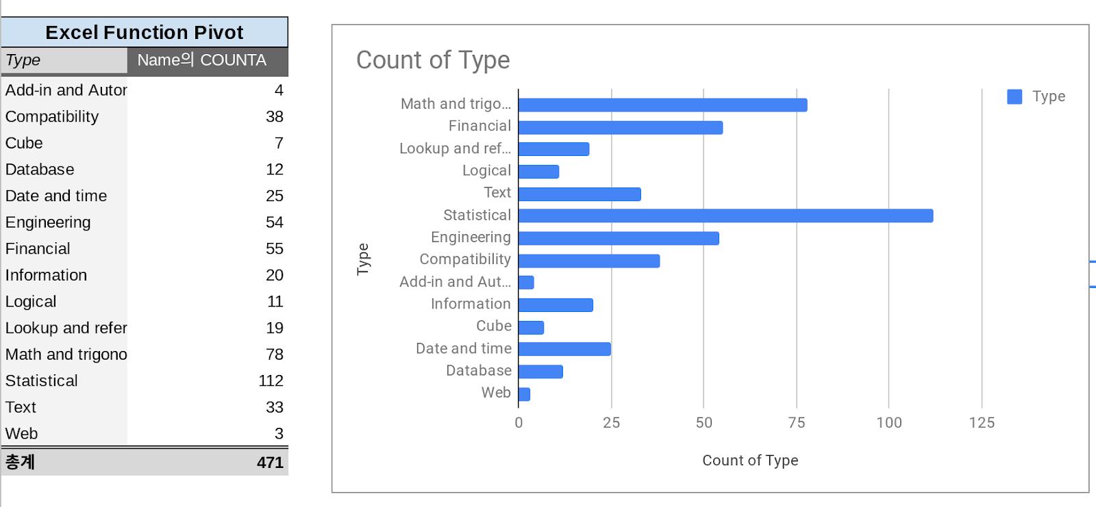 G Suite Chromebook Blog Google Spreadsheet Functions Vs