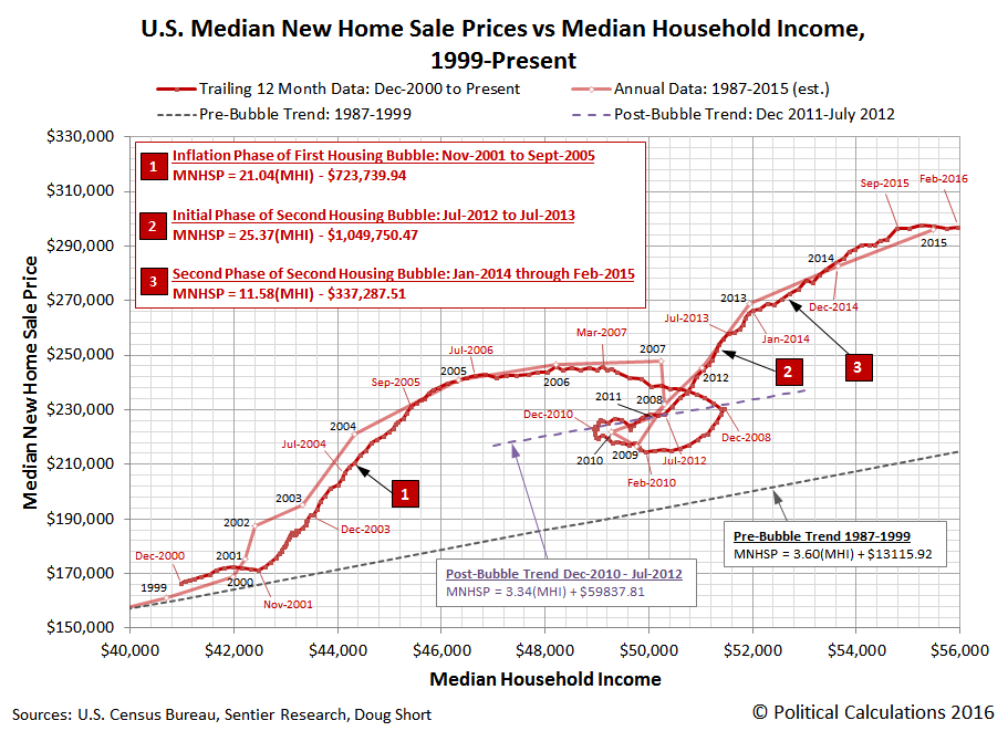 U.S. Median New Home Sale Prices vs Median Household Income, Annual Data for 1999-2015, Monthly Data for 2000-12 through 2016-02