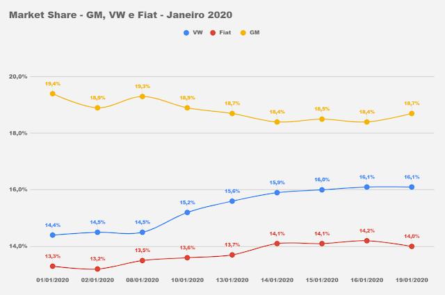 Carros mais vendidos do Brasil - jan/2020 - 2º decêndio