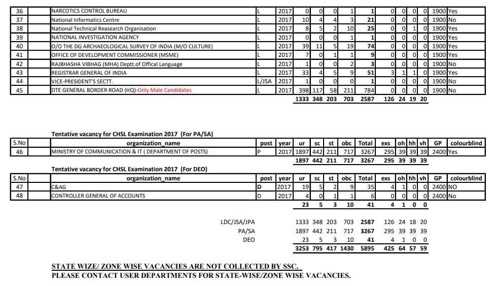 SSC CHSL Examination 2017