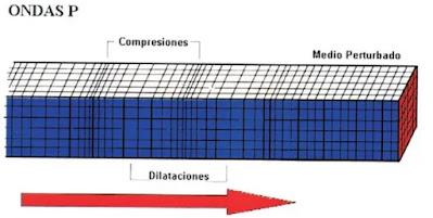 Onda P, compresión y dilatación del medio