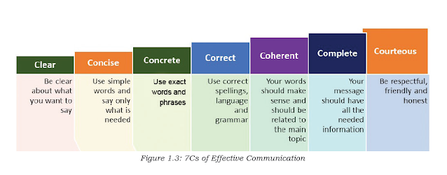 7Cs of effective communication