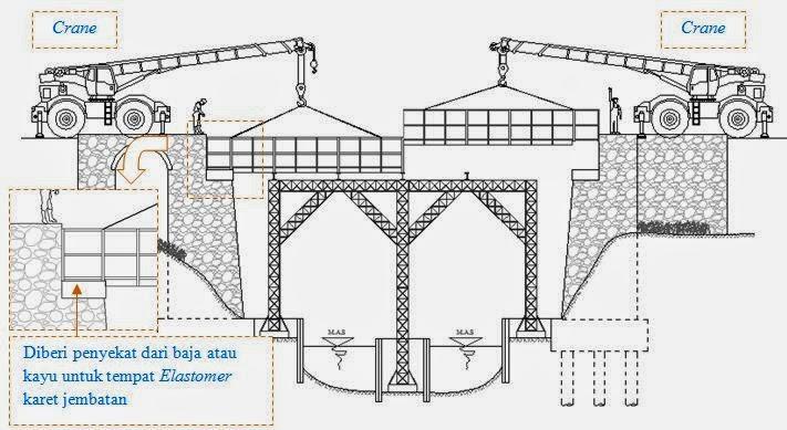 Bestas Blog Metode Pelaksanaan Jembatan Beton Bertulang