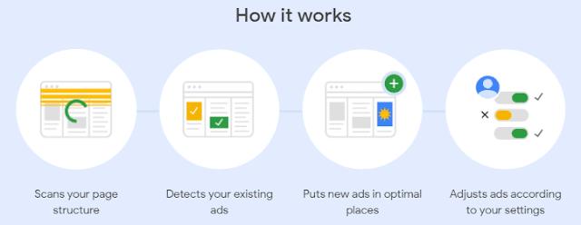 কিভাবে Google AdSense কাজ করে?