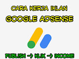 Cara Kerja Iklan Google Adsense