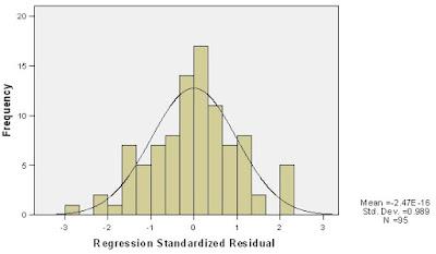 Contoh Hasil Uji Normalitas Menggunakan SPSS