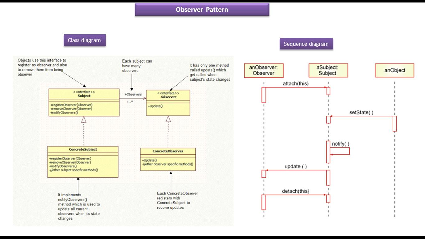 hight resolution of observer design pattern class and sequence diagram