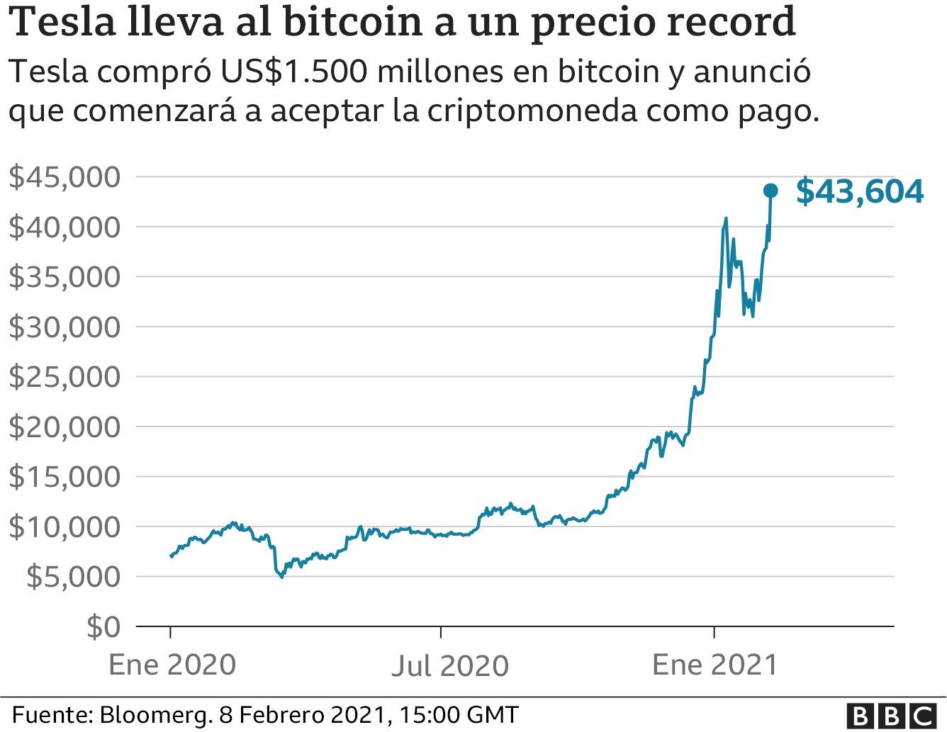 precio-bitcoin-record