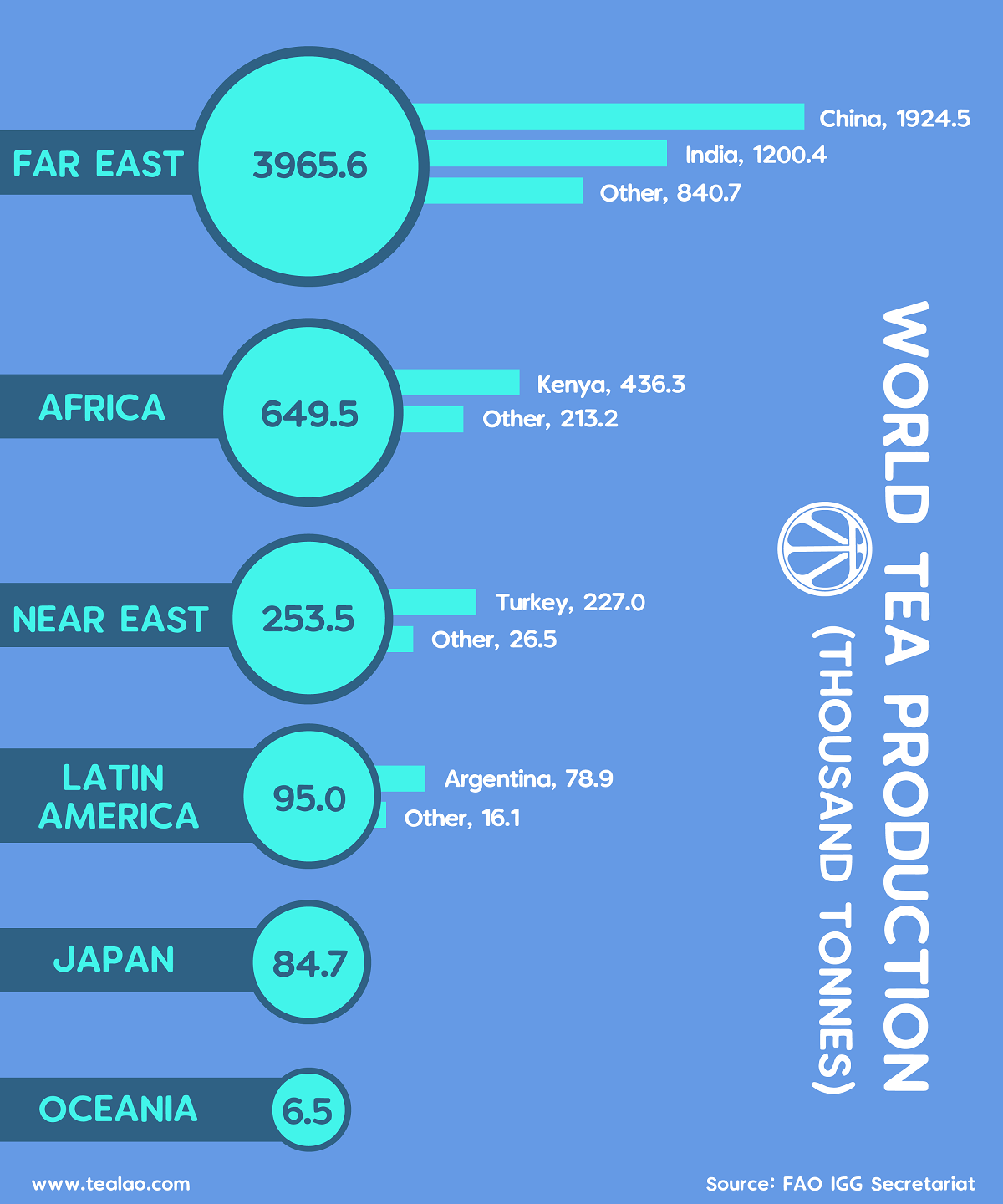world-tea-production-infographic