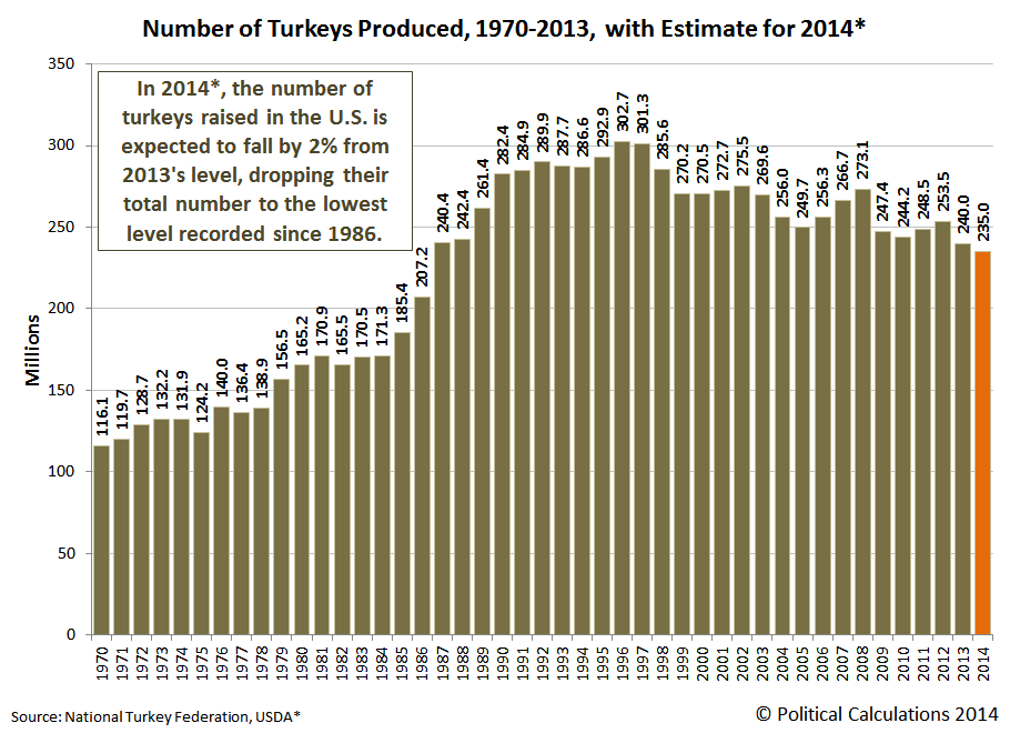 Political Calculations: Number of Turkeys Produced, 1970-2014