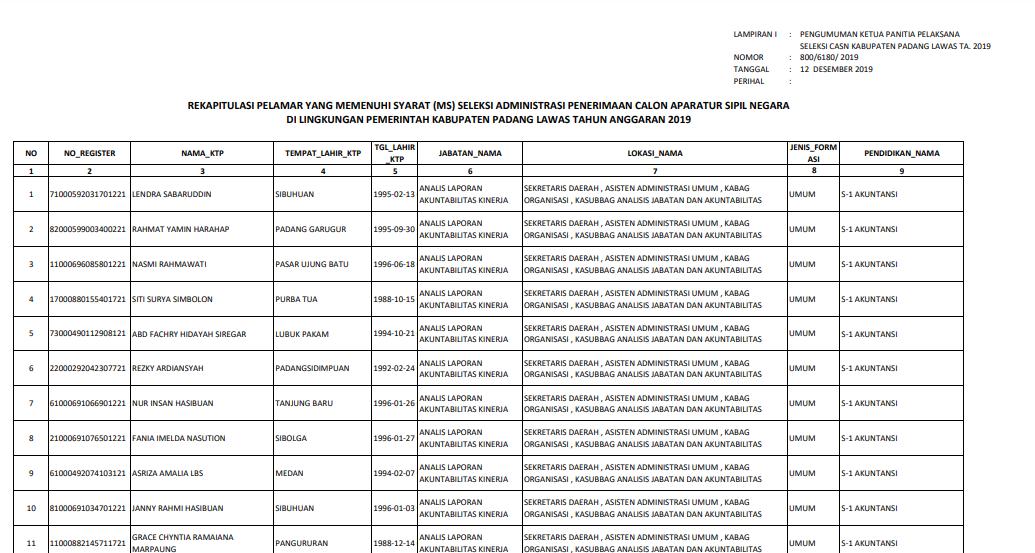 Hasil Administrasi CPNS Pemerintah Kabupaten Padang Lawas Tahun Anggaran 2019